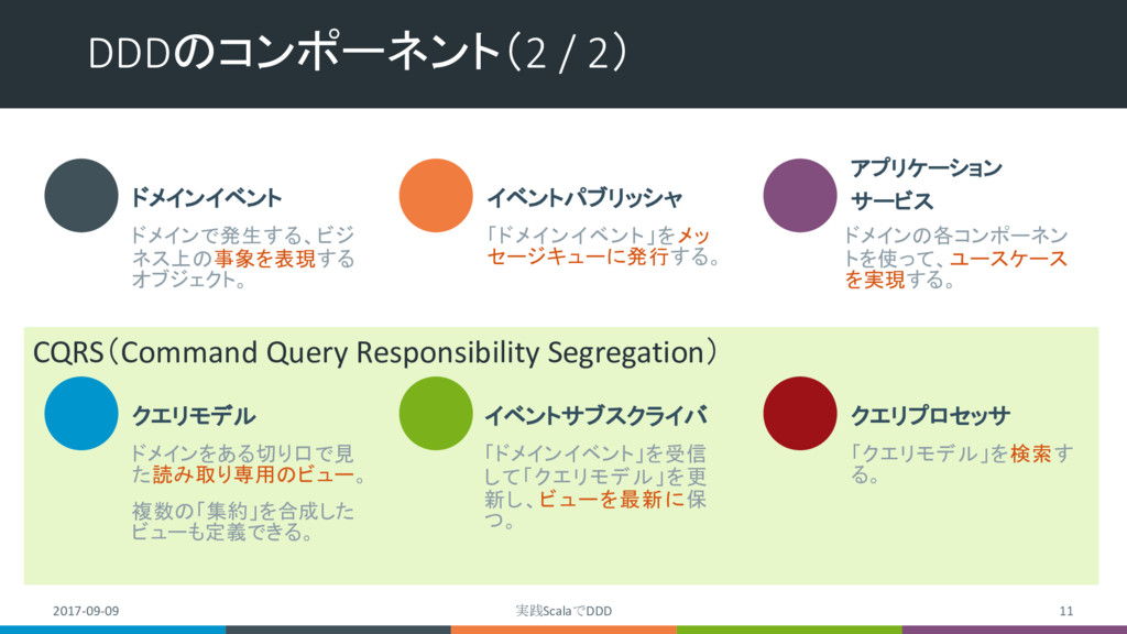 CQRS(Command Query Responsibility Segregation) ...