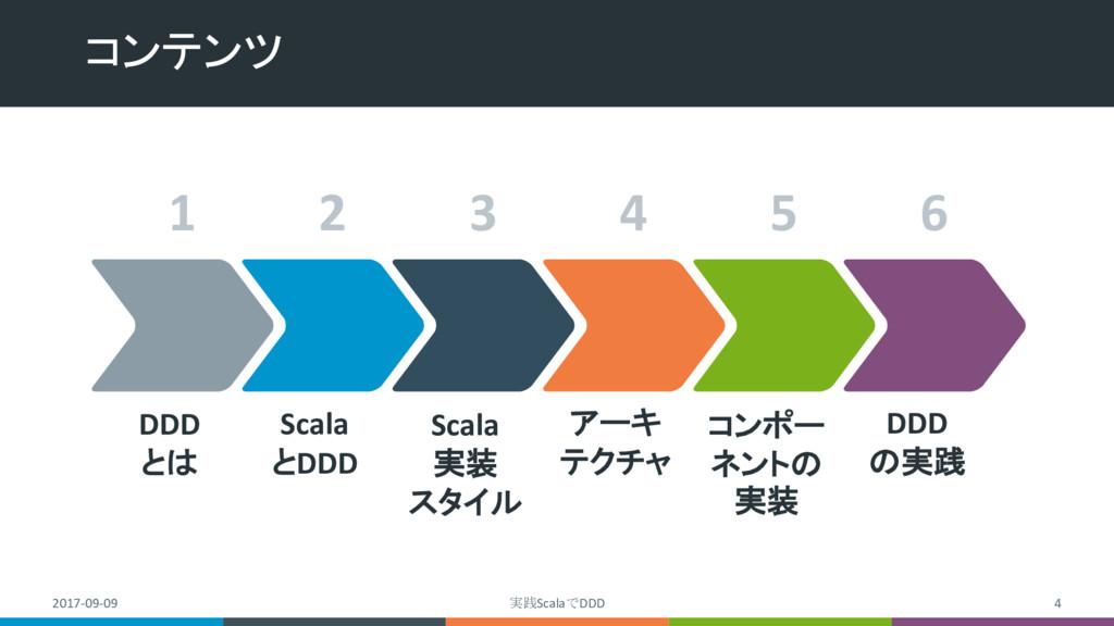 コンテンツ 2017-09-09 実践ScalaでDDD 4