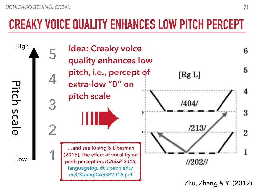UCHICAGO BEIJING: CREAK 21 CREAKY VOICE QUALITY...