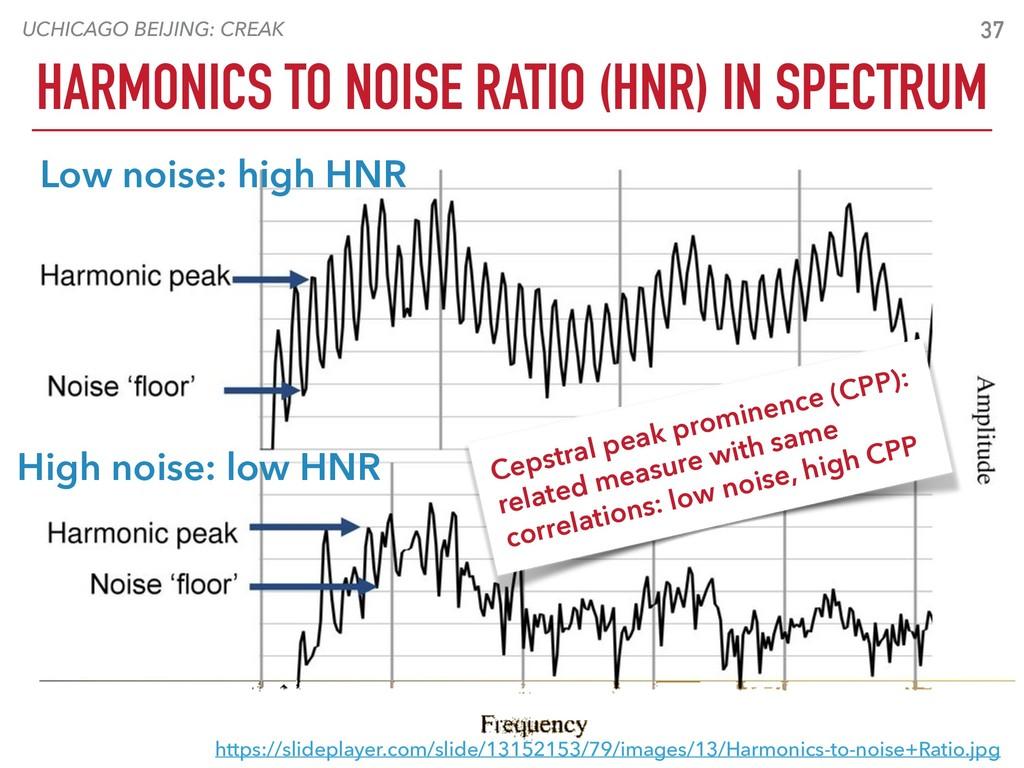 UCHICAGO BEIJING: CREAK HARMONICS TO NOISE RATI...