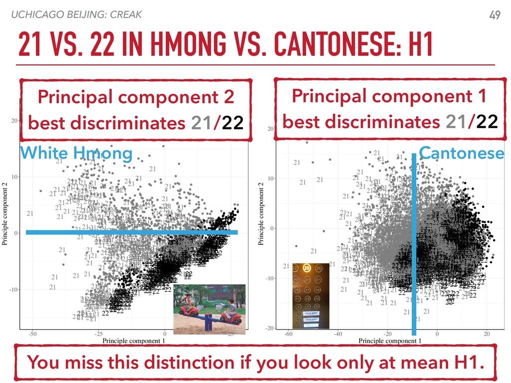 UCHICAGO BEIJING: CREAK 21 VS. 22 IN HMONG VS. ...