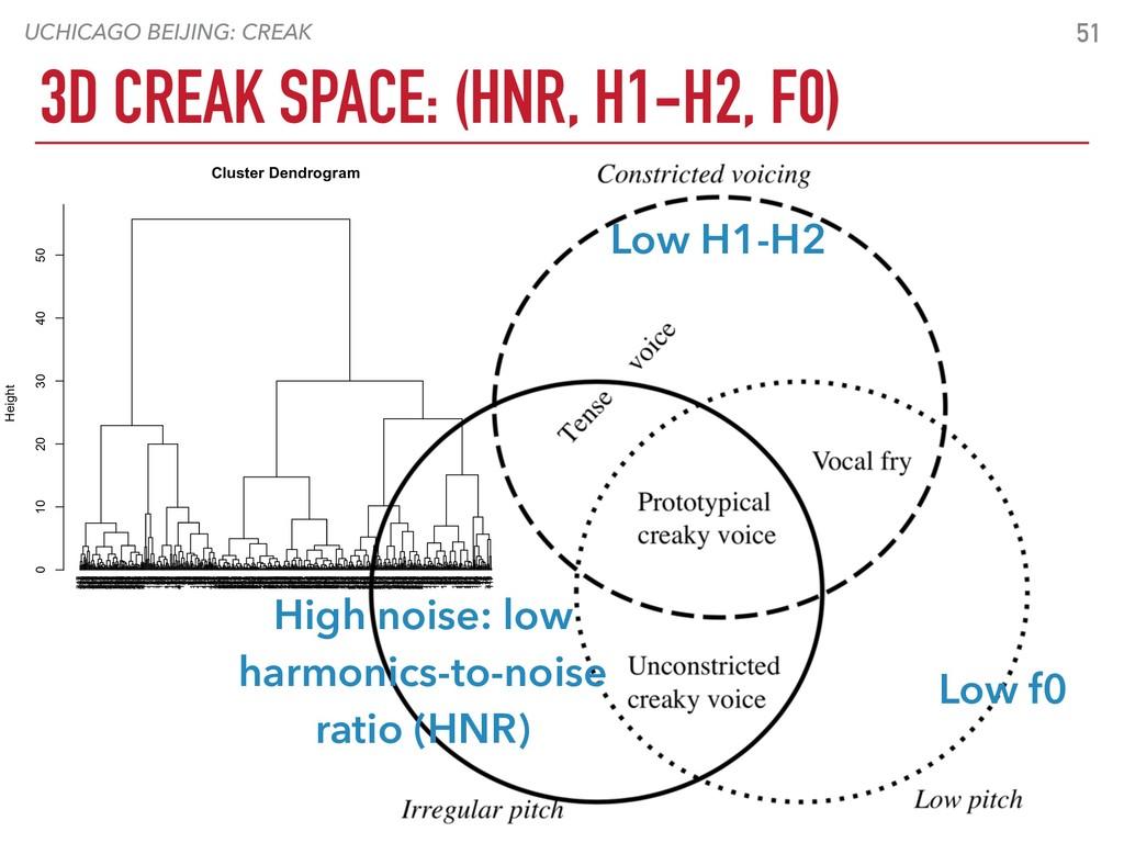 UCHICAGO BEIJING: CREAK 3D CREAK SPACE: (HNR, H...
