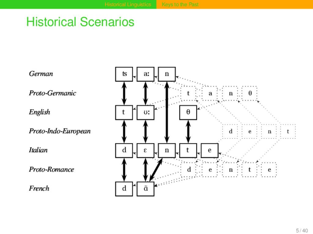 Historical Linguistics Keys to the Past Histori...