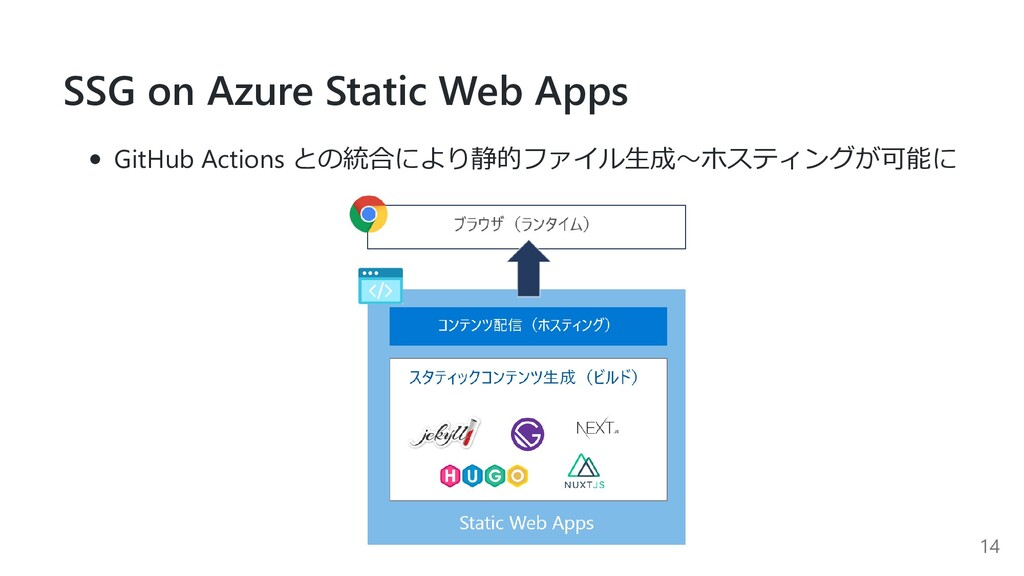 SSG on Azure Static Web Apps GitHub Actions との統...