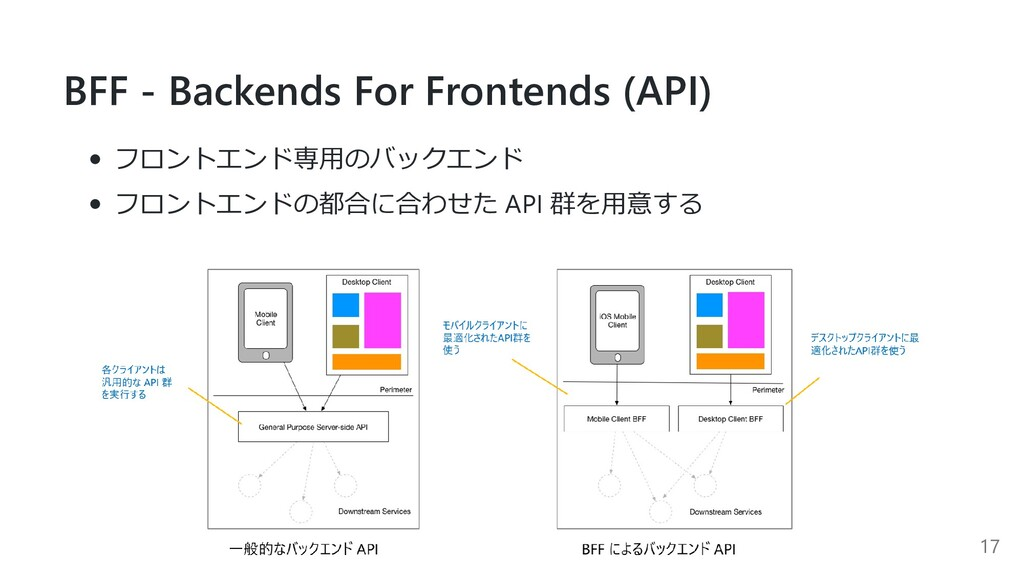 BFF - Backends For Frontends (API) フロントエンド専⽤のバッ...