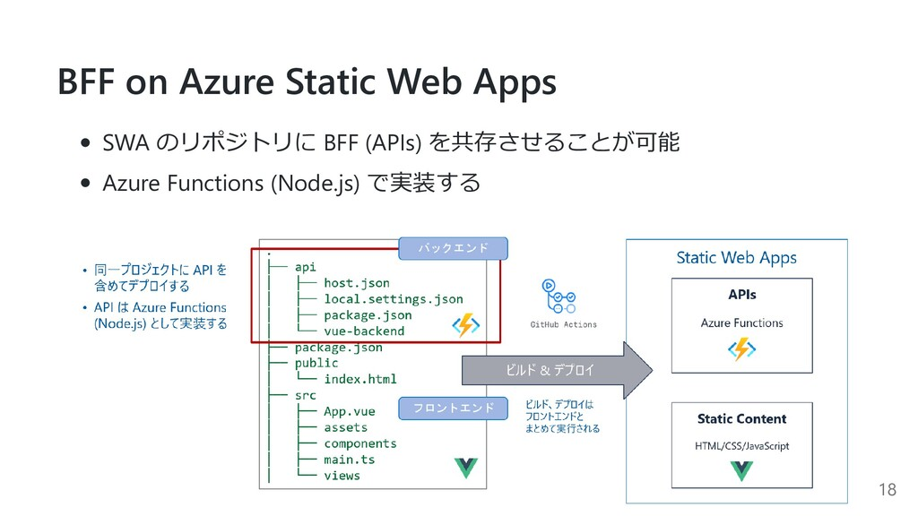 BFF on Azure Static Web Apps SWA のリポジトリに BFF (A...