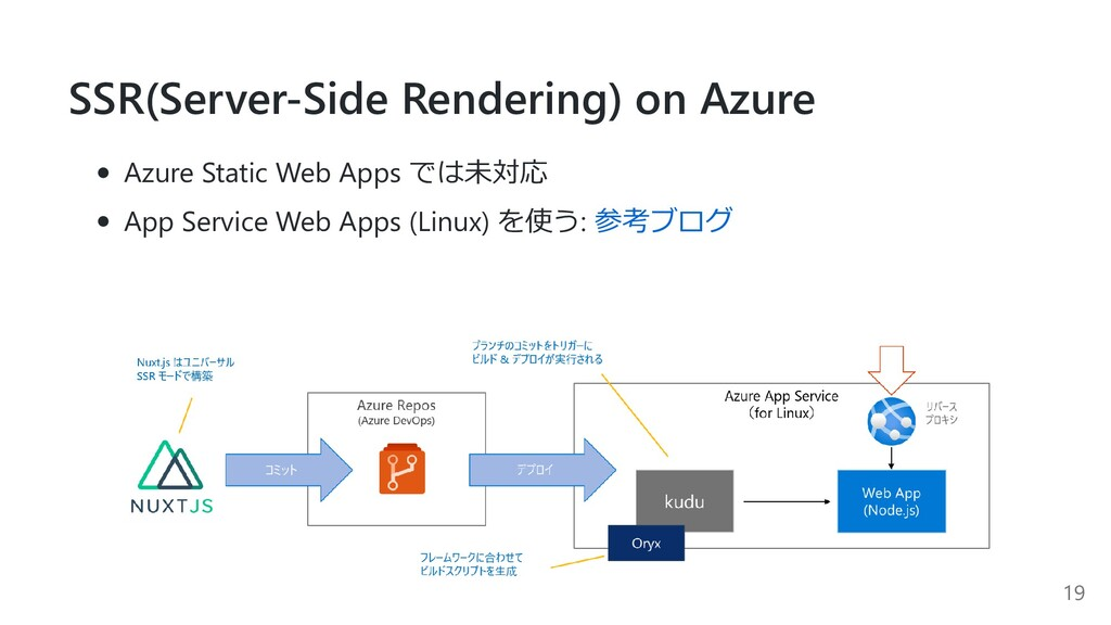 SSR(Server-Side Rendering) on Azure Azure Stati...