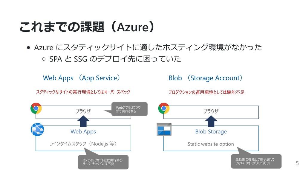 これまでの課題(Azure) Azure にスタティックサイトに適したホスティング環境がなかっ...