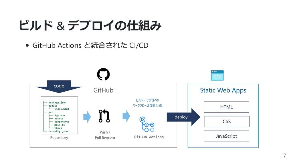 ビルド & デプロイの仕組み GitHub Actions と統合された CI/CD 7