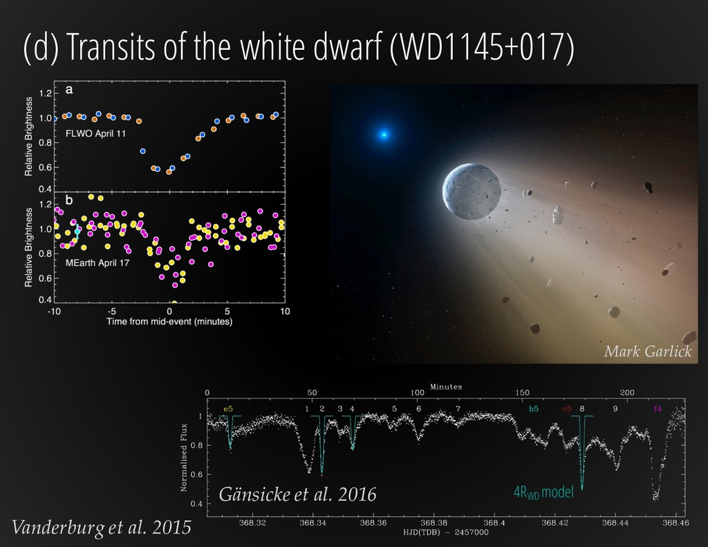 (d) Transits of the white dwarf (WD1145+017) Gä...