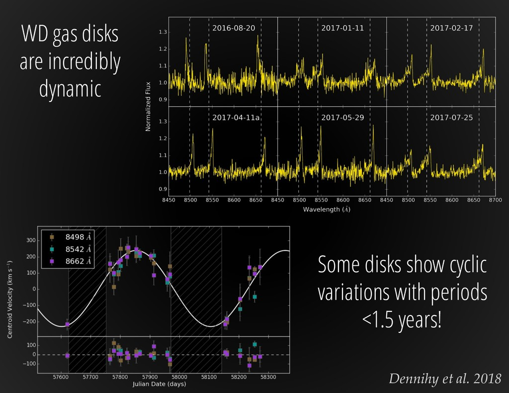 Dennihy et al. 2018 WD gas disks are incredibly...