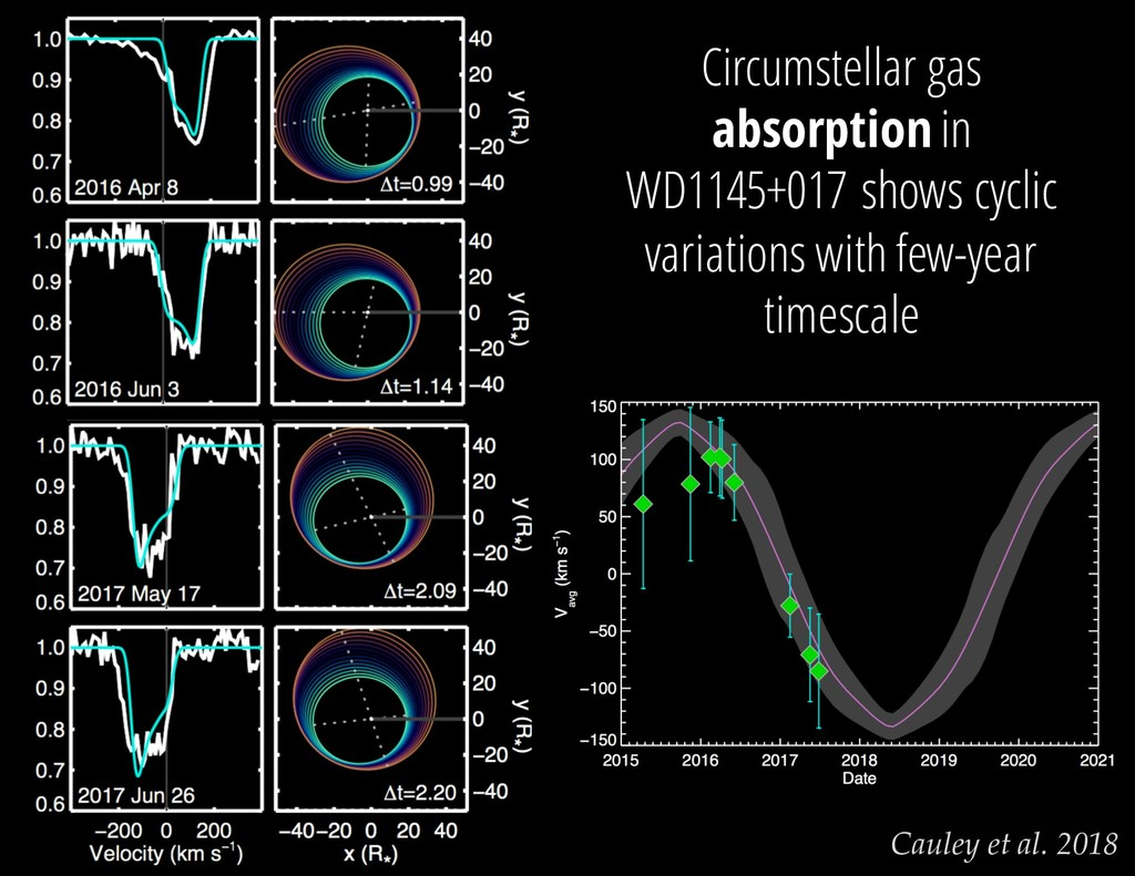 Cauley et al. 2018 Circumstellar gas absorption...