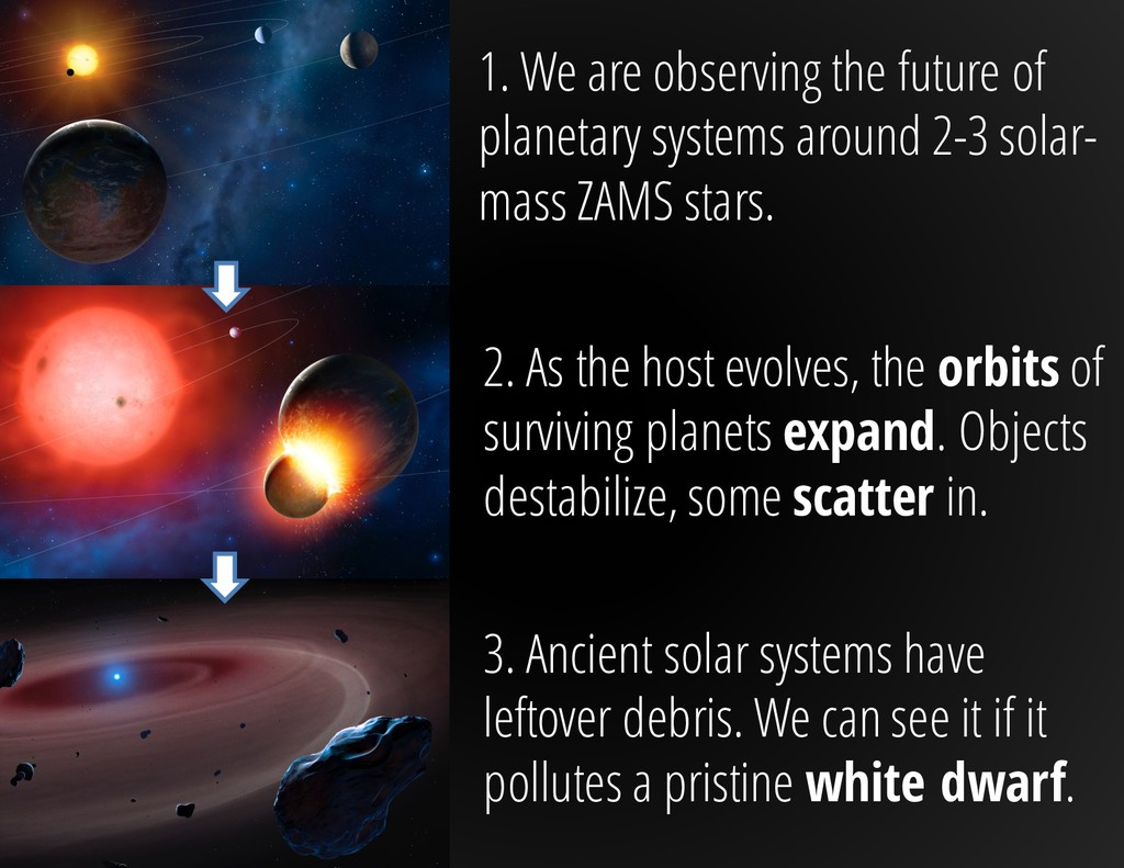 1. We are observing the future of planetary sys...