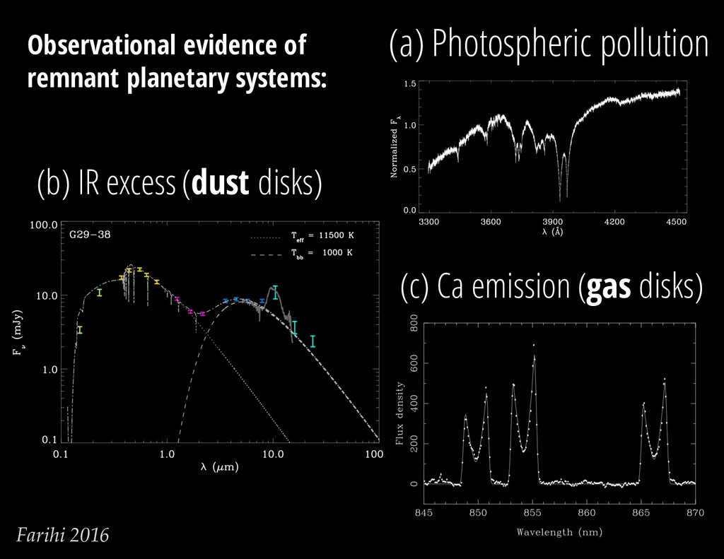 (a) Photospheric pollution (b) IR excess (dust ...