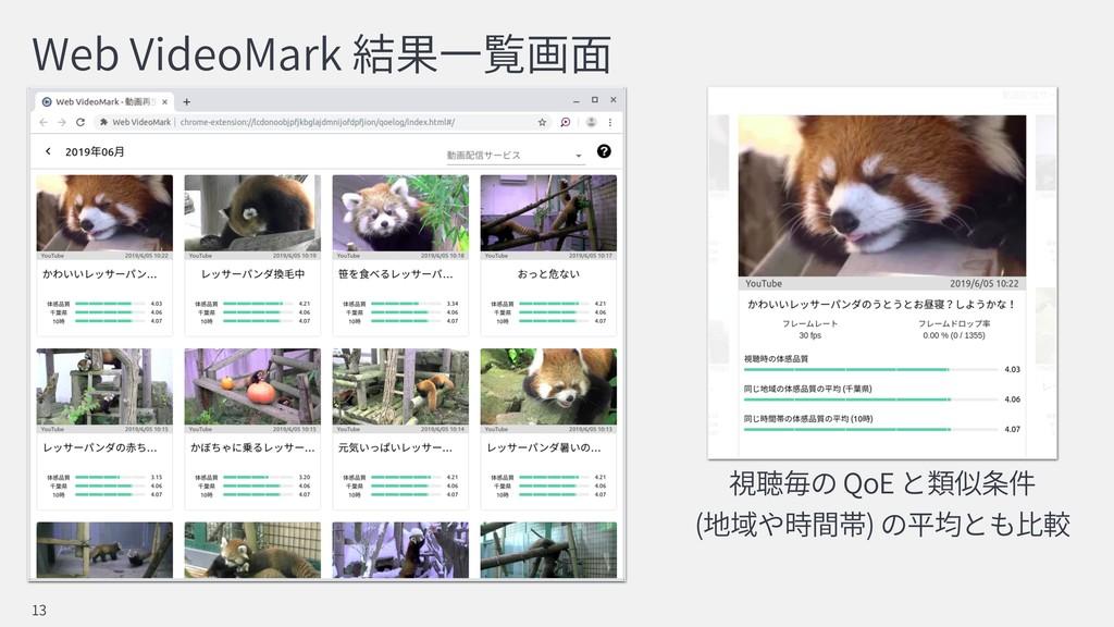 Web VideoMark 13 QoE  ( )