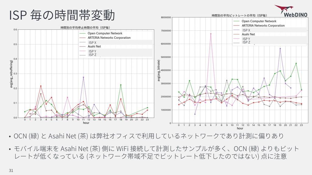 ISP OCN ( ) Asahi Net ( ) Asahi Net ( ) WiFi OC...