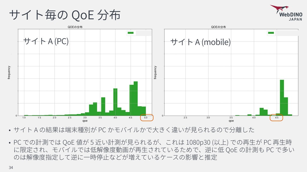 QoE A PC PC QoE 5 1080p30 ( ) PC QoE PC 34 A (P...