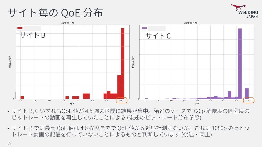QoE B, C QoE 4.5 720p ( ) B QoE 4.6 QoE 5 1080p...