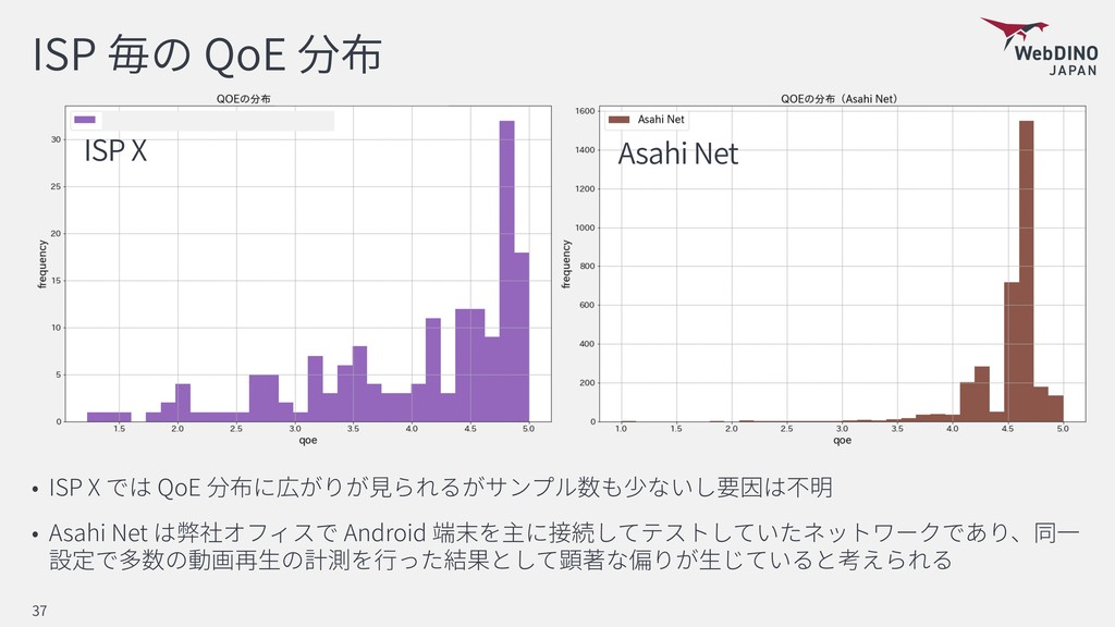 ISP QoE ISP X QoE Asahi Net Android 37 Asahi Ne...
