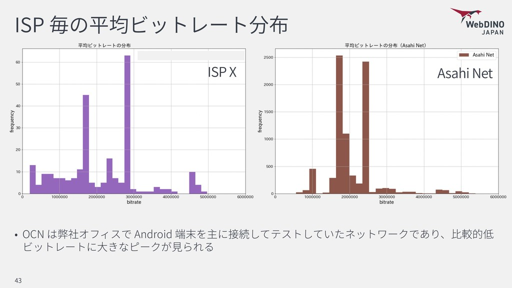 ISP OCN Android 43 Asahi Net ISP X