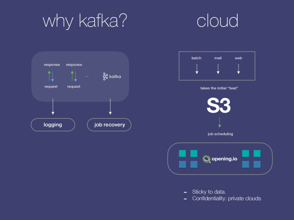 "why kafka? S3 takes the initial ""heat"" job sche..."