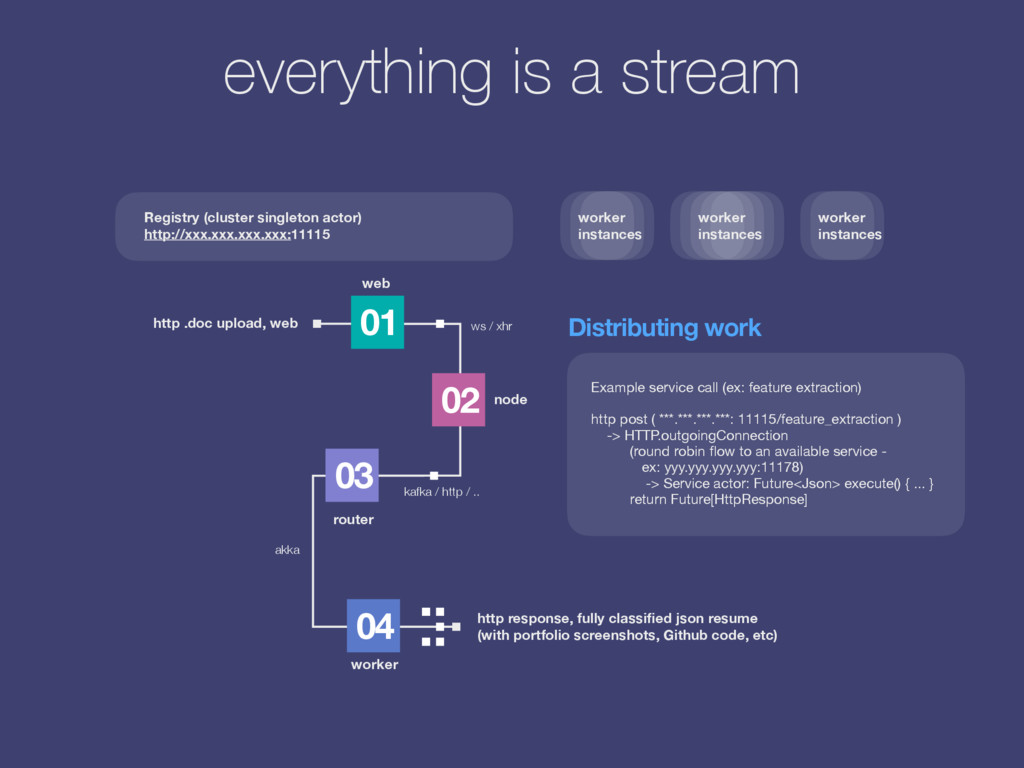 01 02 03 04 everything is a stream Example serv...