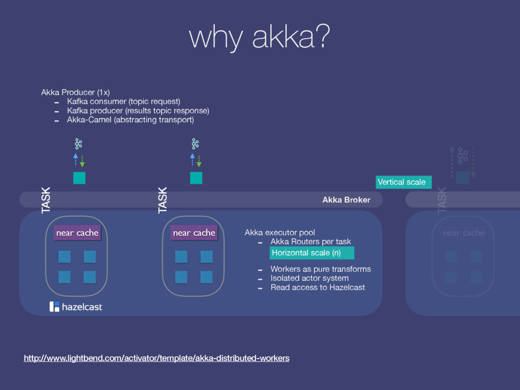 why akka? http://www.lightbend.com/activator/te...
