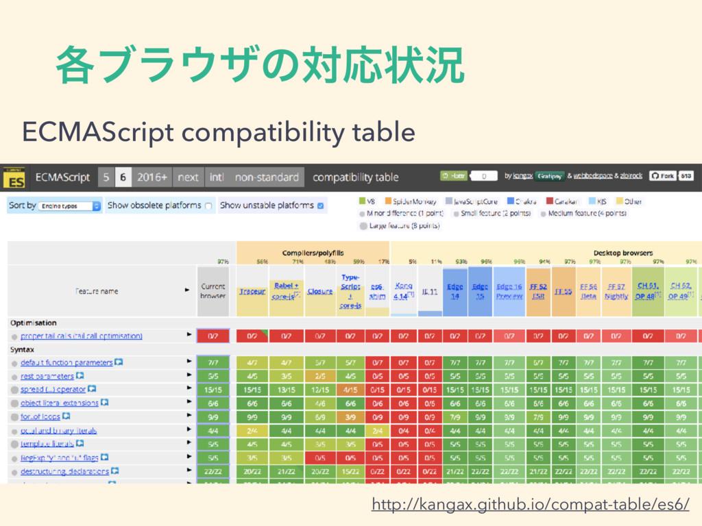 ֤ϒϥβͷରԠঢ়گ http://kangax.github.io/compat-table...