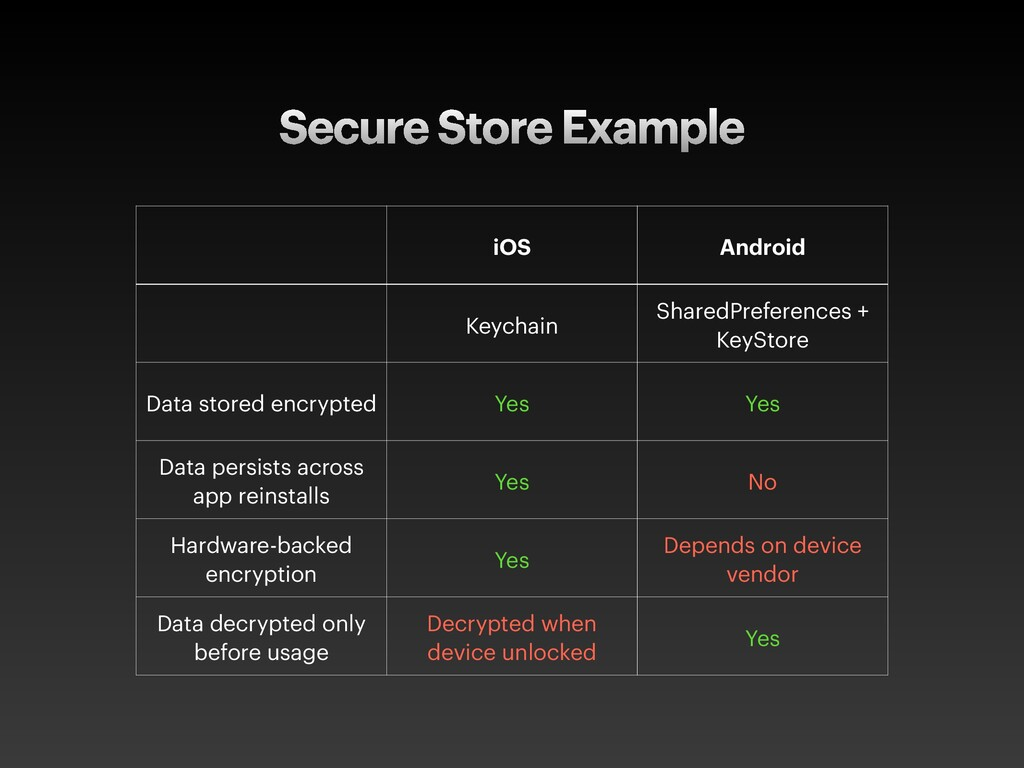 Secure Store Example iOS Android Keychain Share...