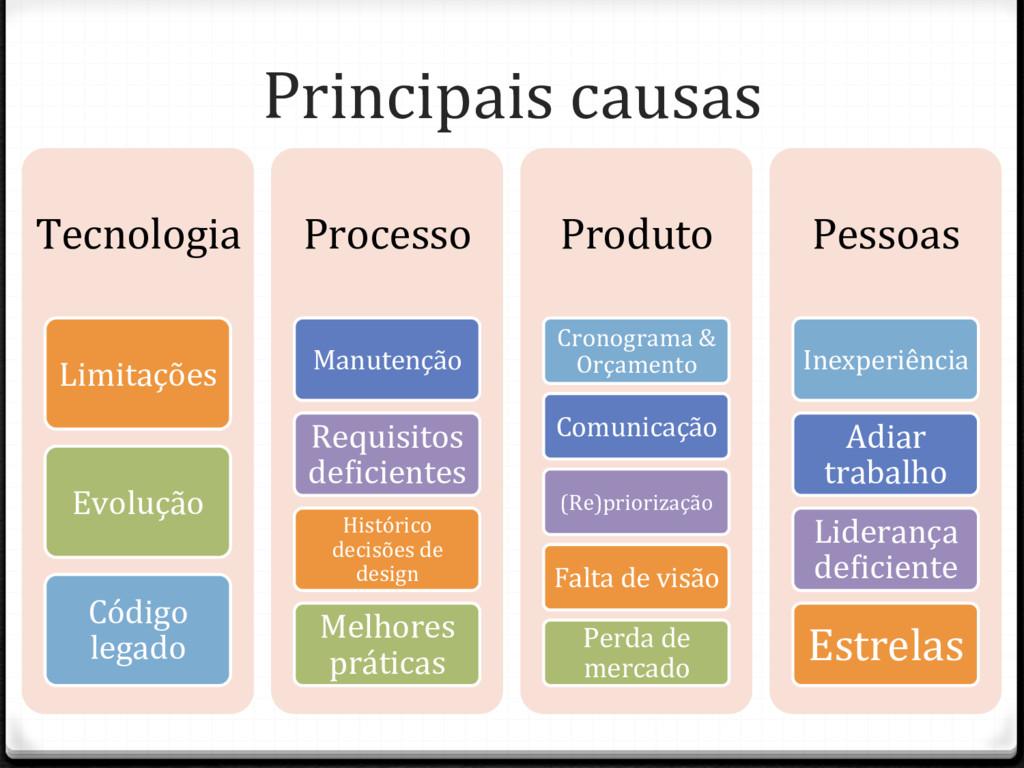 Principais causas Tecnologia Limitações Evoluçã...