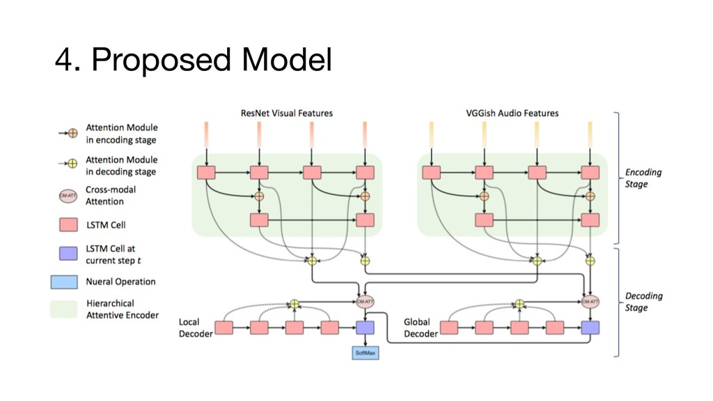 4. Proposed Model