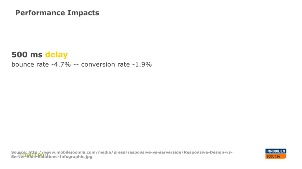 Performance Impacts 500 ms delay bounce rate -4...