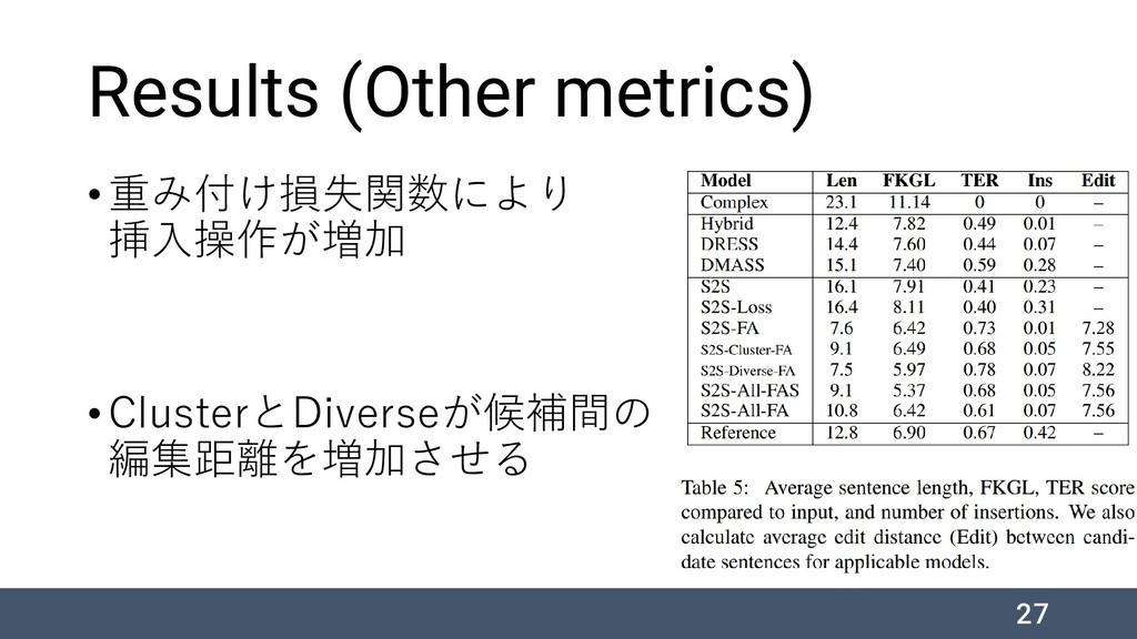 Results (Other metrics) •重み付け損失関数により 挿入操作が増加 •C...