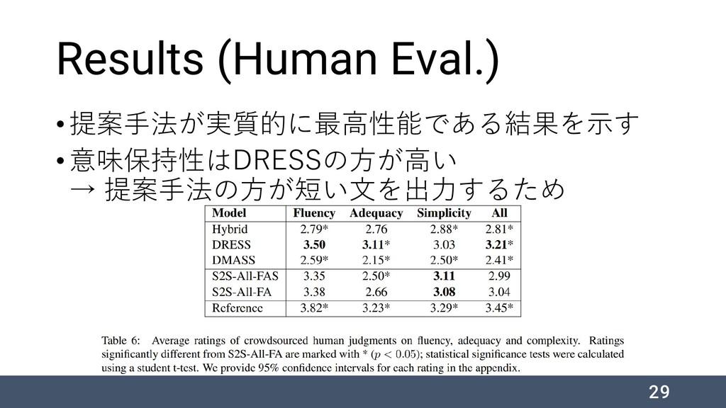 Results (Human Eval.) •提案手法が実質的に最高性能である結果を示す •意...