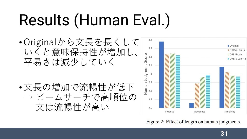 Results (Human Eval.) •Originalから文長を長くして いくと意味保...