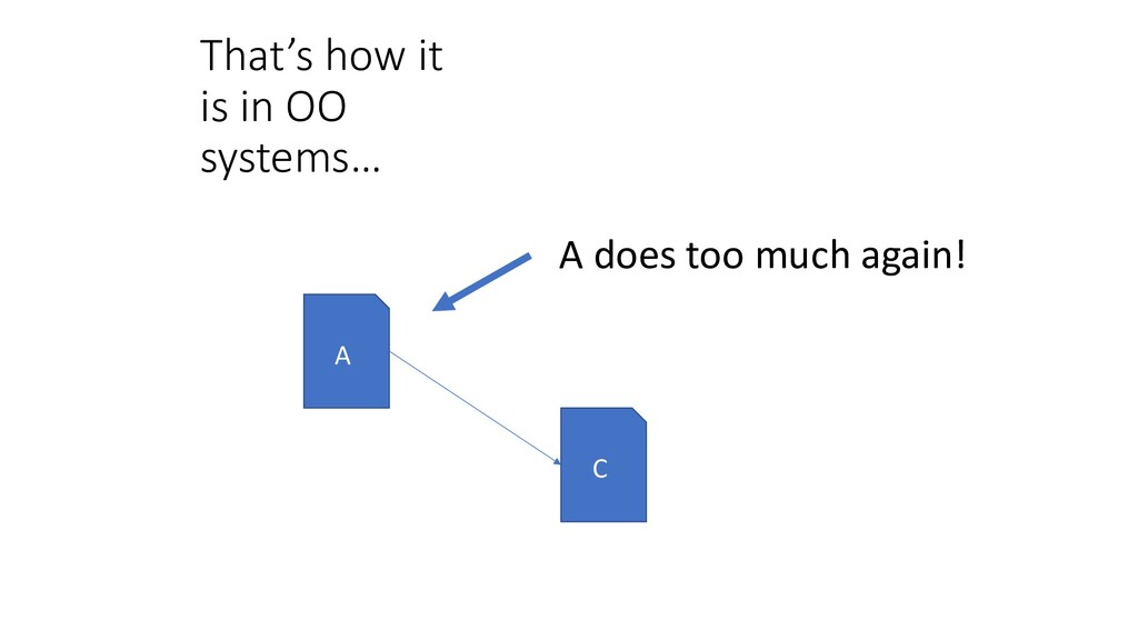That's how it is in OO systems… A C A does too ...
