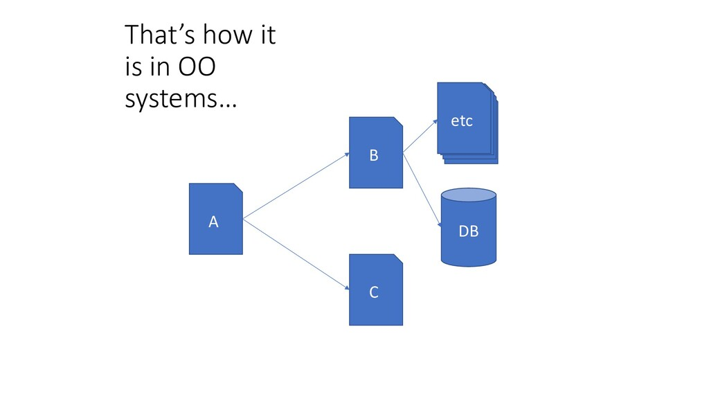 That's how it is in OO systems… etc B DB A C