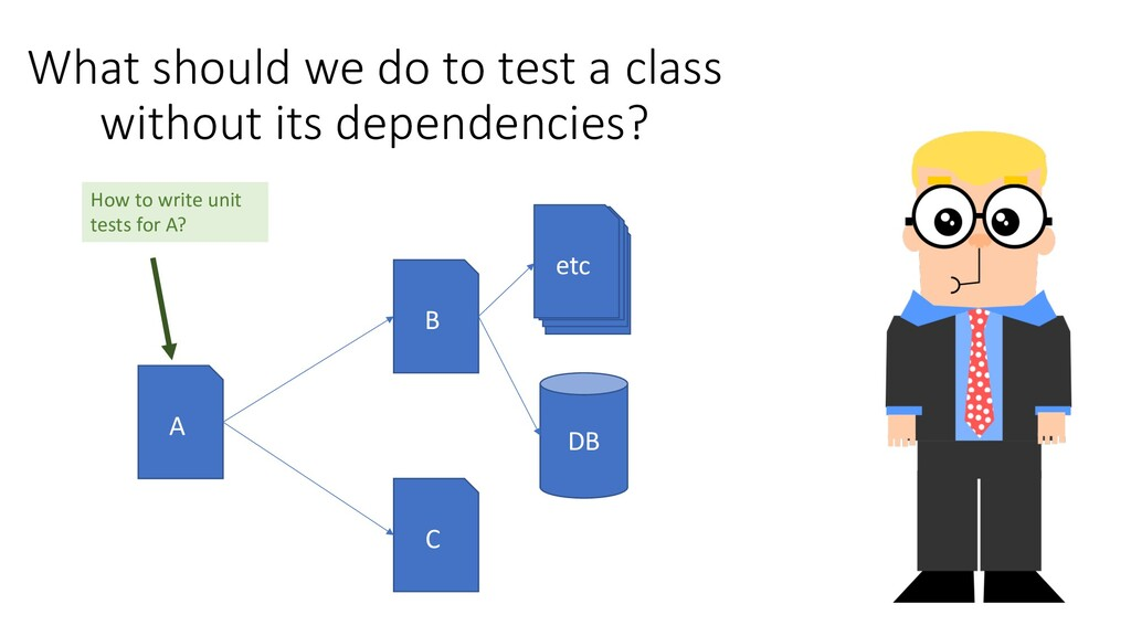 What should we do to test a class without its d...
