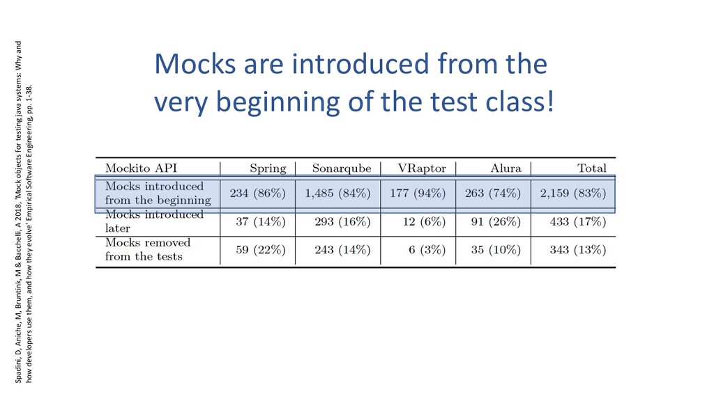 Mocks are introduced from the very beginning of...
