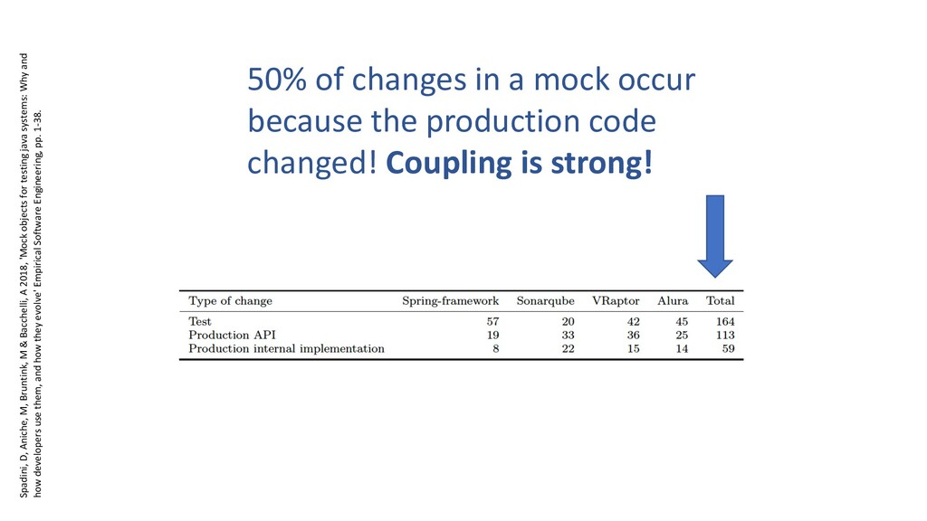 50% of changes in a mock occur because the prod...