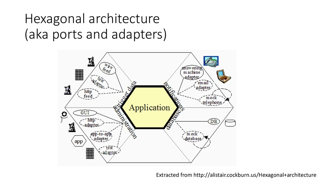 Hexagonal architecture (aka ports and adapters)...