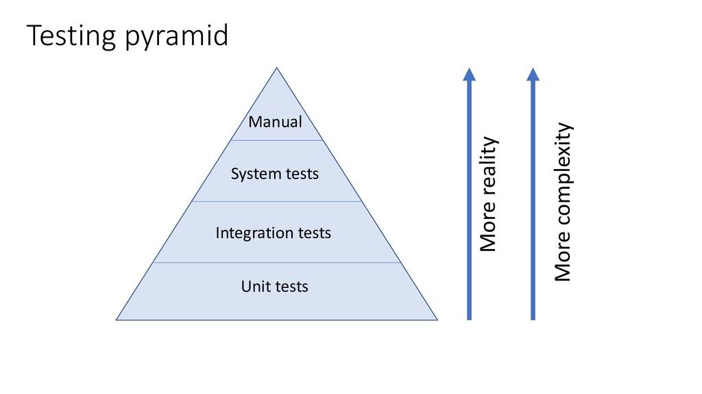 Testing pyramid Unit tests Integration tests Sy...
