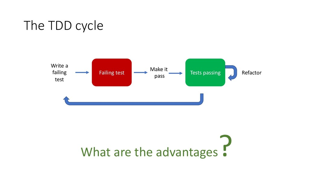 The TDD cycle Failing test Write a failing test...