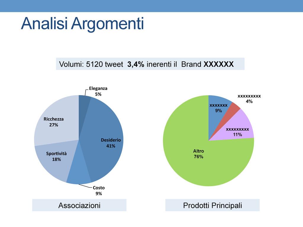 Analisi Argomenti Volumi: 5120 tweet 3,4% inere...