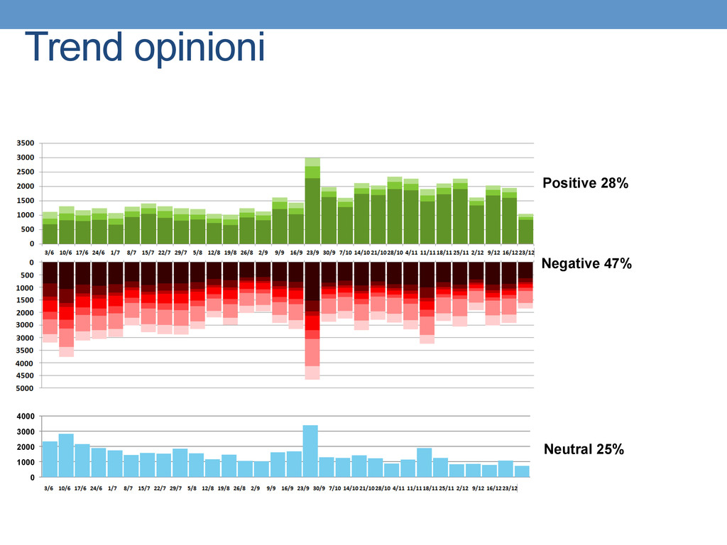 Trend opinioni 0 1000 2000 3000 4000 Positive 2...