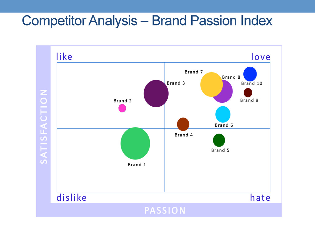 Competitor Analysis – Brand Passion Index