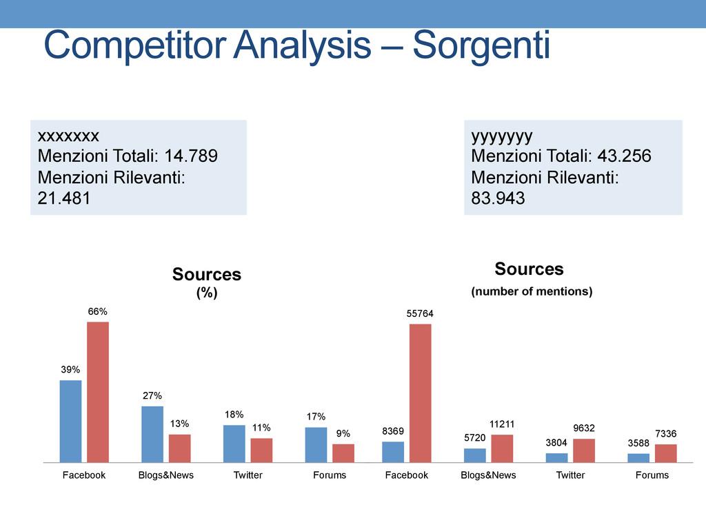 Competitor Analysis – Sorgenti 39% 27% 18% 17% ...