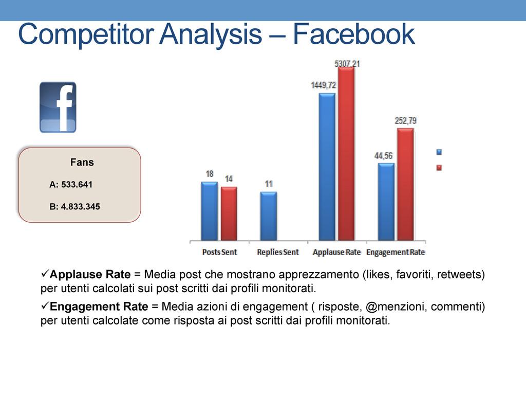 Competitor Analysis – Facebook üApplause Rate...