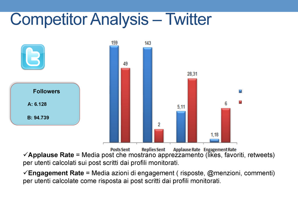 Competitor Analysis – Twitter Followers B: 94.7...