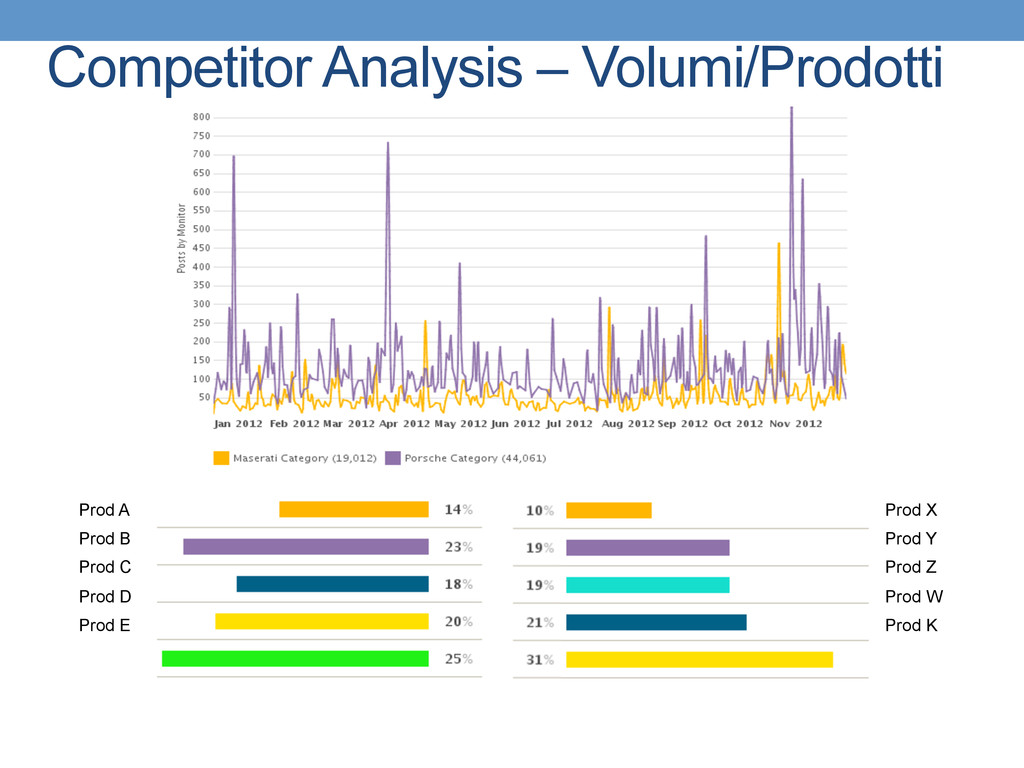 Competitor Analysis – Volumi/Prodotti Prod A Pr...